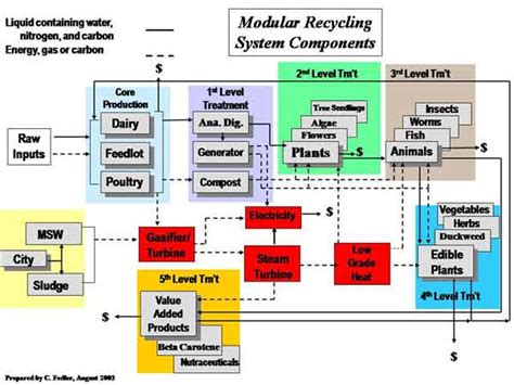 electrical engineering cal poly flowchart cal poly civil engineering flowchart flowchart in word
