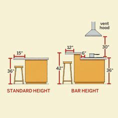 ordinary How Tall Are Kitchen Counters #1: 7f02e65cc5ca8bf50bb4572419cde1c0.jpg