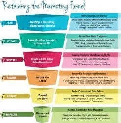 25 best ideas about marketing plan on pinterest