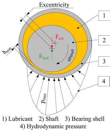 hydrodynamic journal bearing substech scheme of a hydrodynamic journal bearing