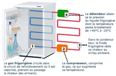 principe de fonctionnement d une chambre froide r 233 flexions sur la physique