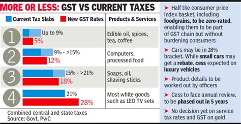 consumption pattern meaning in hindi gst rate industry welcomes new gst rates aam aadmi s