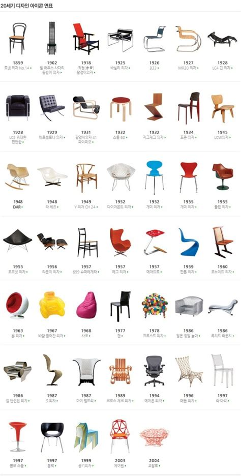 Iconic Lounge Chairs Design Ideas Debrarian 의자 디자인의 역사
