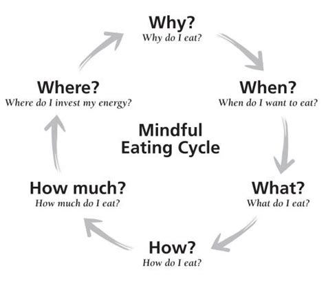 why do we comfort eat mindful eating studies show this concept can help