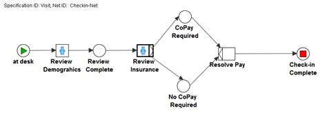 yawl workflow yawl and clinical workflow modeling part iii a
