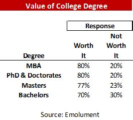 Conclusion On Mba Graduate Worth It by Another Top 10 List Of Sorts Most And Least Valuable