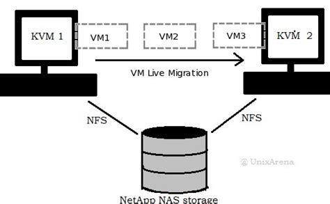 solaris 10 to 11 live migration perform live migration on linux kvm part 11 unixarena