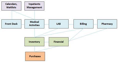 hospital pharmacy workflow hospital workflow