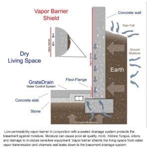 Interior perimeter drain