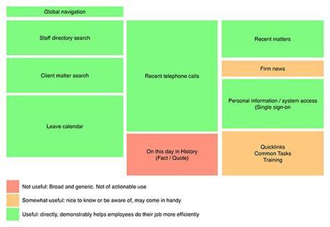 17 best ideas about sharepoint dashboard on pinterest