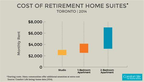 Apartment Insurance Toronto Cost Retirement Homes Toronto Senior Communities Care