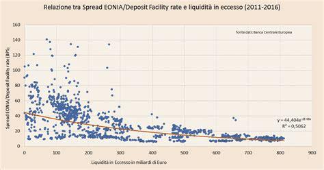tasso interesse banche liquidit 224 in eccesso e tassi negativi saranno tra noi per