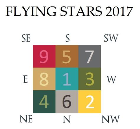 2017 flying star feng shui 28 2017 flying star feng shui feng shui center of