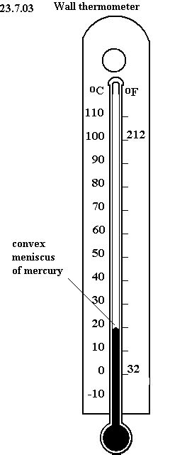 clinical thermometer labeled diagram unph22