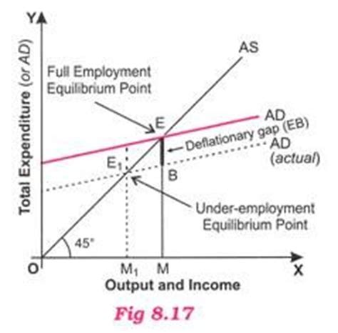 diagram of inflationary gap deficient demand of employment meaning impact
