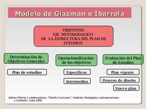 Modelo Curricular De Glazman E Ibarrola Implementaci 243 N De Los Diferentes Modelos De Dise 241 O Curricular En M 233 Xico Timeline Timetoast