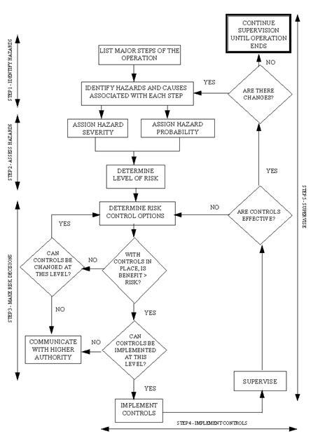 usmc orm template usmc orm template 28 images usmc risk assessment