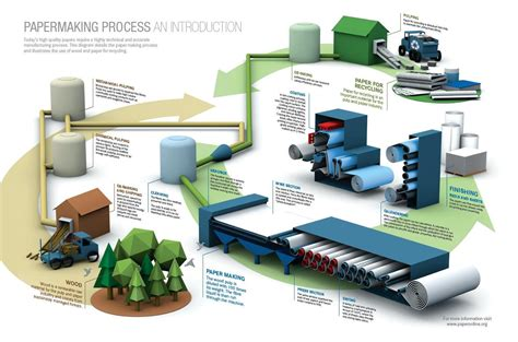 Paper Process Diagram - what is the paper converting industry