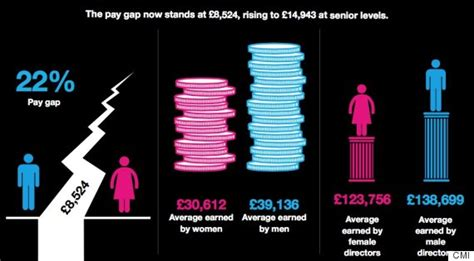 gender salary survey reveals are paid 22 less than