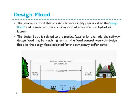 design flood meaning floods