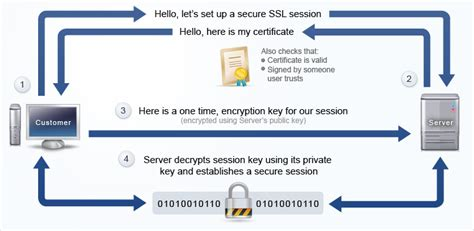 https how what is https and why should i use encryption