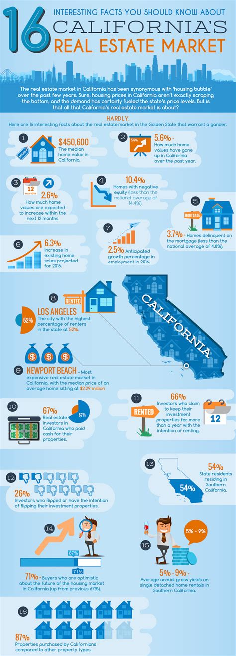 california real estate market infographic 16 interesting facts about california s real