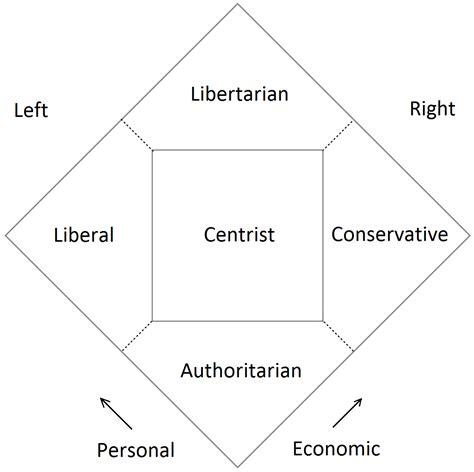 political spectrum wikipedia nolan chart wikipedia