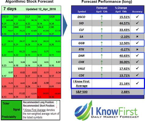 stock pattern recognition stock forecast based on a predictive algorithm i know