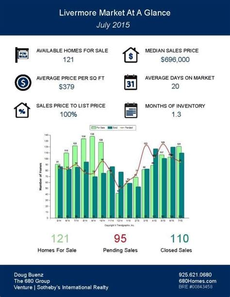 california real estate market update august 2015 call livermore ca homes for sale livermore market update july