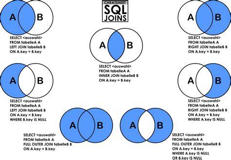 sql joins venn diagrams welcome to programming world venn diagram visual representation of sql joins