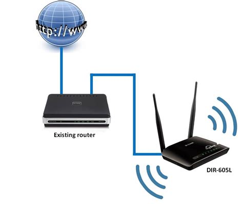 Router Ap d link technical support