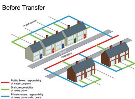 design transfer definition private sewer transfer introduction severn trent searches