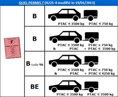 Legislation Remorque Porte Voiture by Le Code De La Route Le Chargement Et Les Remorques