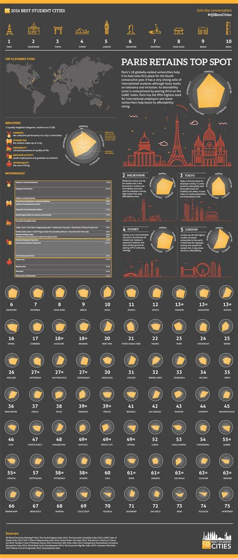 Best Mba Cities by Qs Best Student Cities 2016 Infographic Qs Digital