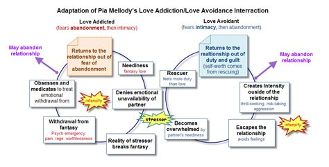 addiction diagram addiction cycle diagram addiction worksheets elsavadorla