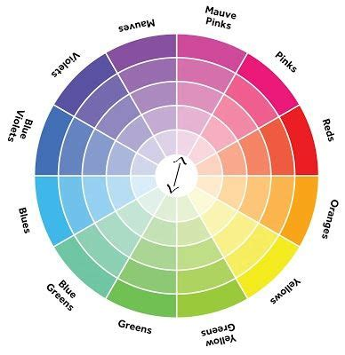 how to figure out what color to dye your hair color 101 how to use the color wheel i am