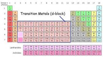 Where Are Transition Metals On The Periodic Table Oxidation States Of Transition Metals Chemistry Libretexts