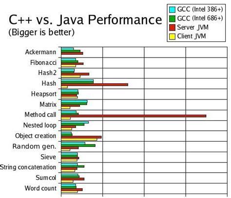 java pattern vs contains java vs c benchmark data