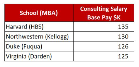 Duke Mem And Mba Post Graduate Salary consulting salary how much money do consultants make