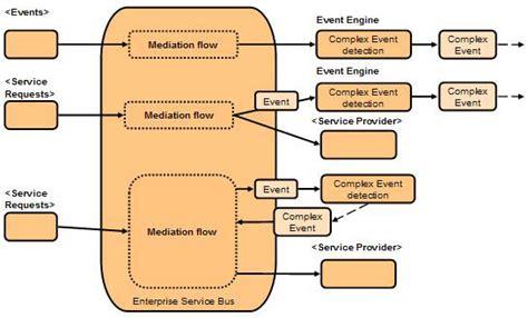 enterprise pattern library enterprise connectivity patterns implementing integration
