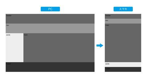 layout grid scss モダンブラウザで試すgrid layout qiita