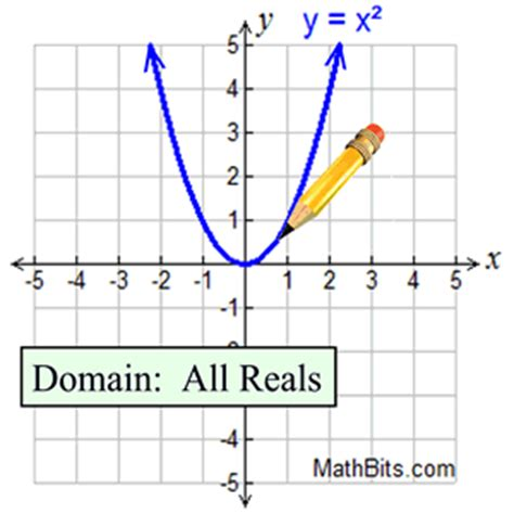 continuous  discrete functions mathbitsnotebooka