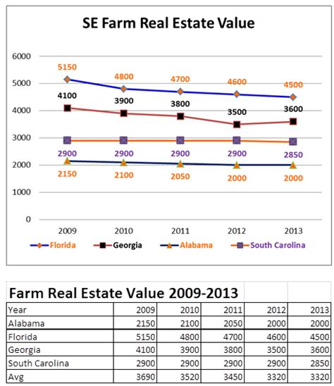 usda releases farm land value report 187 panhandle agriculture