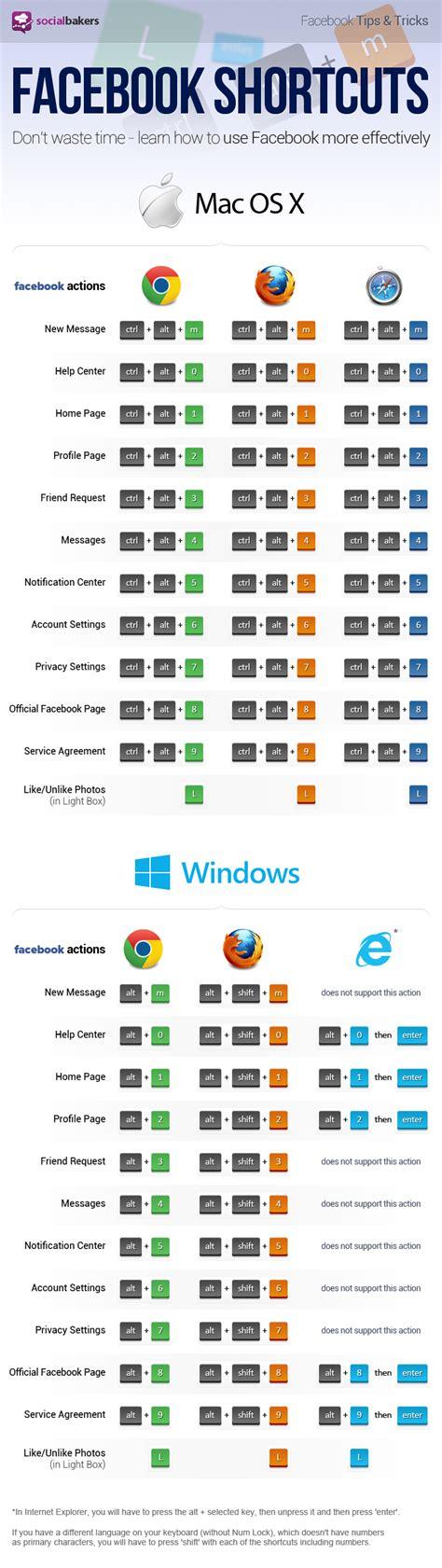 short cuts for full figure most useful facebook shortcuts