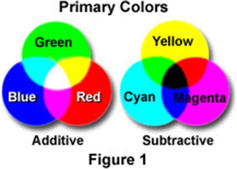 three primary colors of light molecular expressions science optics and you light and