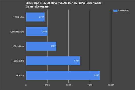 gaming bench don t get fooled by marketing of nvidia amd