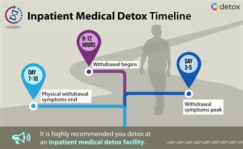 Detoxing From Percaset by How Does It Take To Detox From Oxycodone Withdrawal
