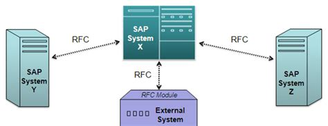 tutorial rfc sap remote function call rfc in sap tutorial
