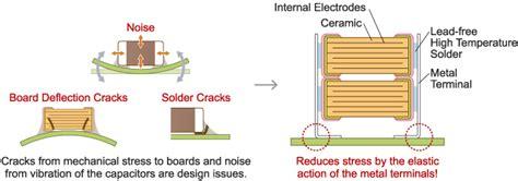 ceramic resistor cracking capacitors kr3 series lineup murata