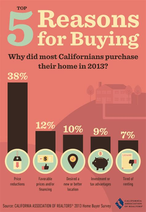people buying houses infographics and data palm springs real estate for sale condos